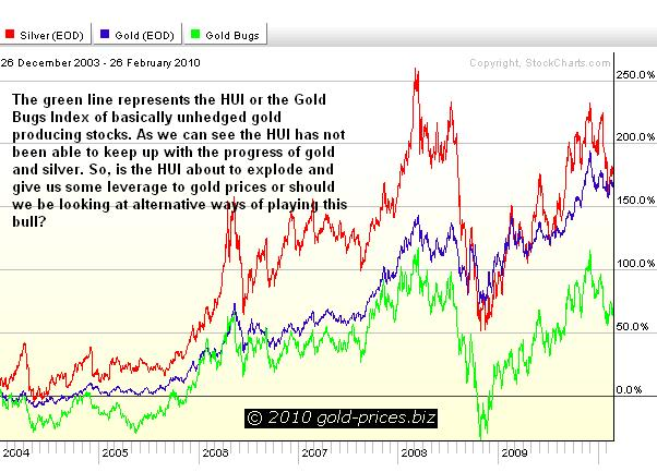 Silver Gold and the HUI Chart 27 Feb 2010.JPG