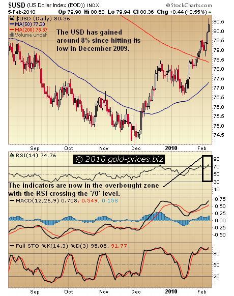 USD Chart 05 Feb 2010.JPG