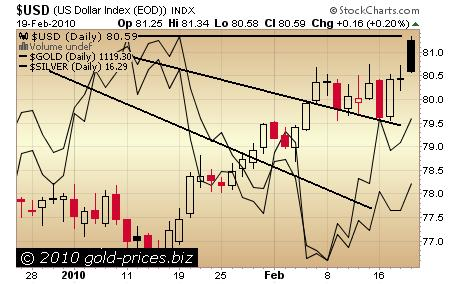 USD Gold Silver Chart 22 February 2010.JPG