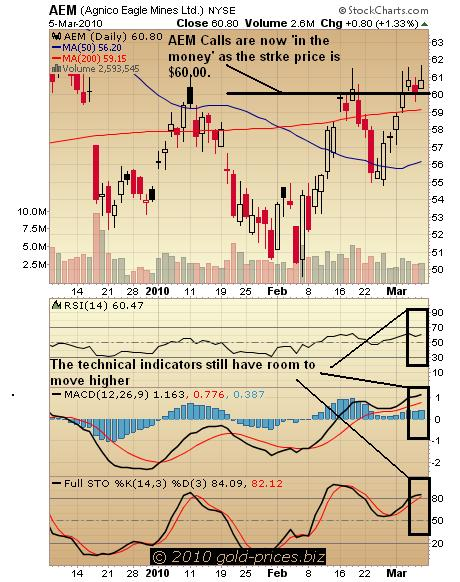 AEM Chart 08 March 2010.JPG