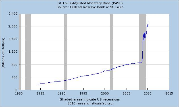 FED Monetary Base 11 March 2010.JPG