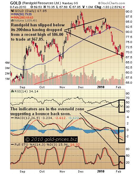 Randgold chart 09 Feb 2010.JPG
