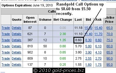 Randgold Res Call option Chart 04 march 2010.JPG