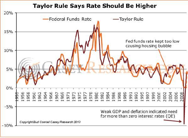 Taylor Rule 20 March 2010.JPG