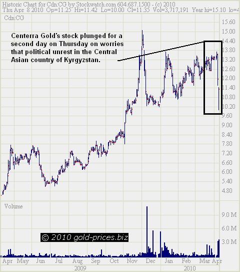 Centerra Chart 09 April 2010.JPG