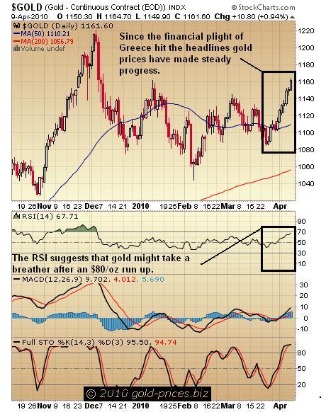 Gold Chart 11 April 2010.jpg