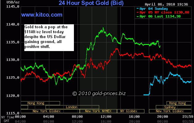 Gold chart 24 hour 07 April 2010.JPG