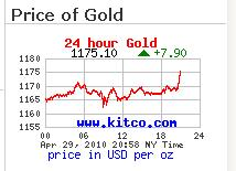 Gold prices 30 April 2010.jpg