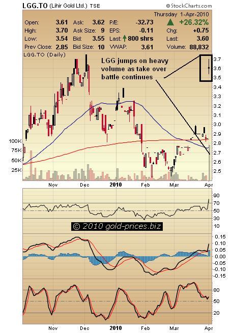 Lihir Gold Chart.JPG