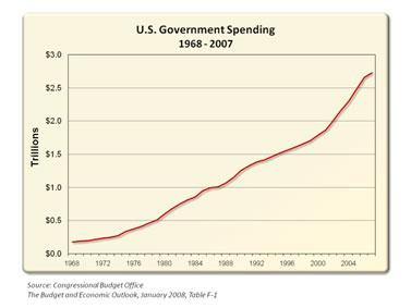 US Government Spending 25 April 2010.jpg