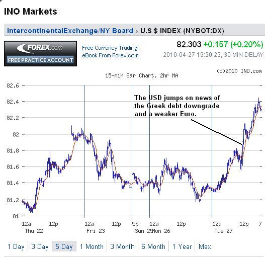 USD Chart 28 April 2010.jpg