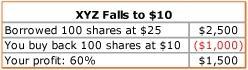 XYZ Falls to $10.00