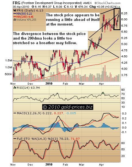 FRG Chart 01 May 2010.jpg