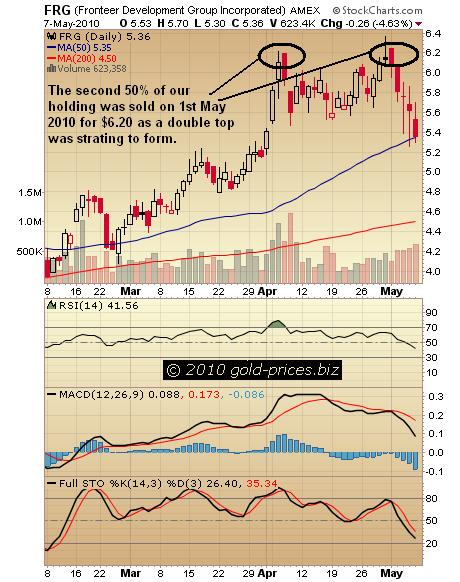 FRG Chart 09 May 2010.jpg