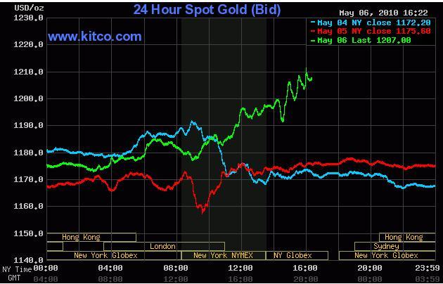 Gold Chart  07 May 2010.jpg