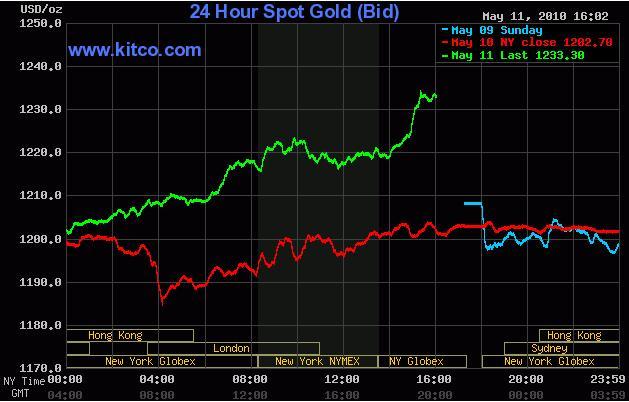 Gold Chart 12 May 2010.jpg
