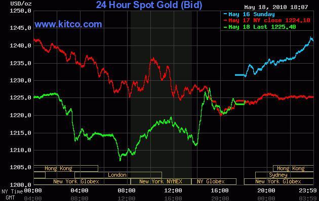 Gold Chart 19 May 2010.jpg