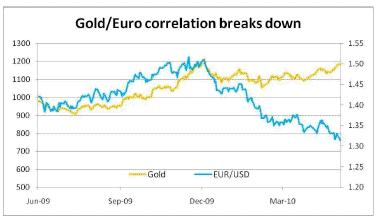 Gold Euro correlation breaks down 05 May 2010.jpg