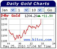 Gold Prices 26 May 2010.jpg