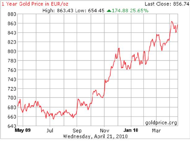 Gold Prices in EUR oz 02 May 2010.jpg