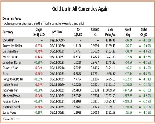 Gold Up in all Currencies Casey 28 May 2010.jpg
