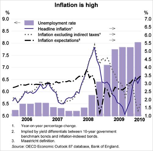 Inflation OECD 01 June 2010.jpg