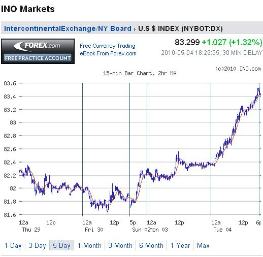 USD Chart 05 May 2010.jpg