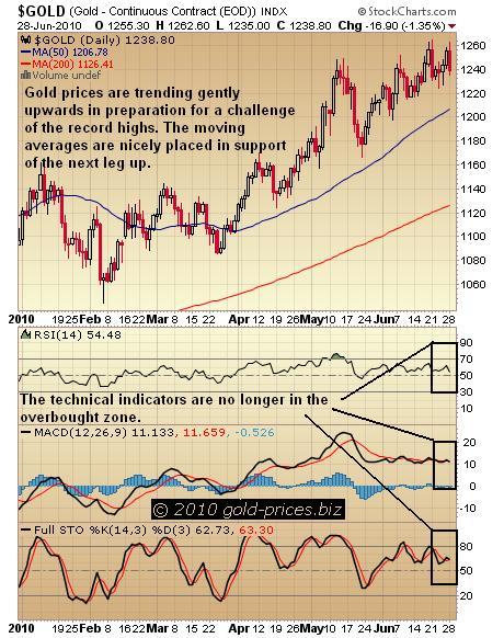 Gold Chart 29 June 2010
