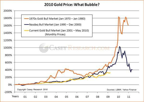 Gold Price What bubble 25 June 2010.jpg
