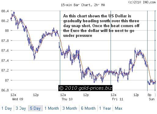 US Dollar Chart 14 June 2010.jpg
