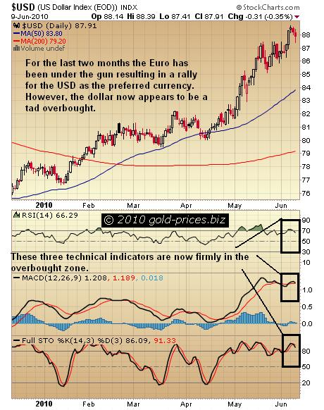 USD Chart 10 June 2010.jpg