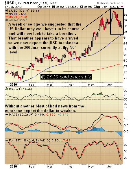 USD Chart 18 June 2010.jpg