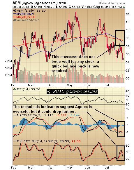 AEM Chart 29 july 2010.jpg