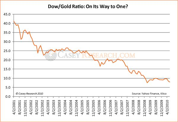 DOW Gold Ratio On its way to One 09 July 2010.jpg