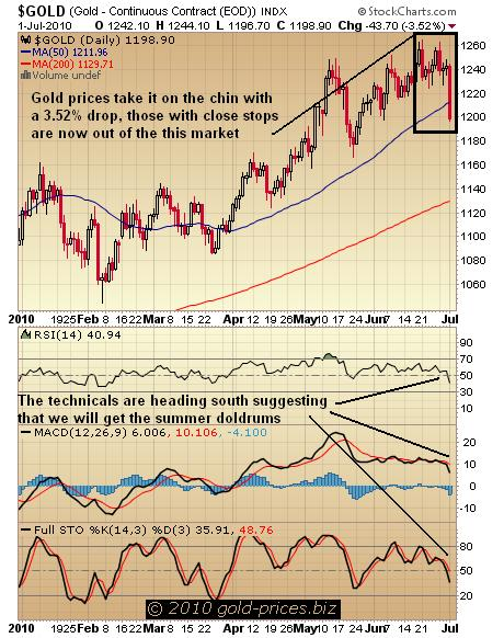 Gold Chart 02 June 2010.jpg