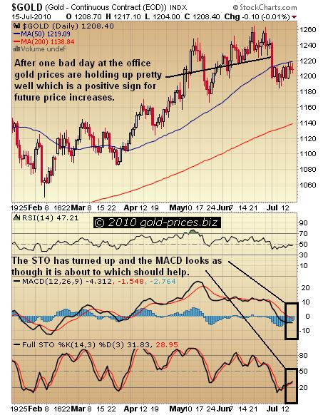 Gold Chart 16 July 2010.jpg