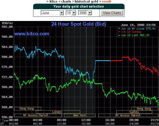 Gold Chart 19 June 2005.JPG