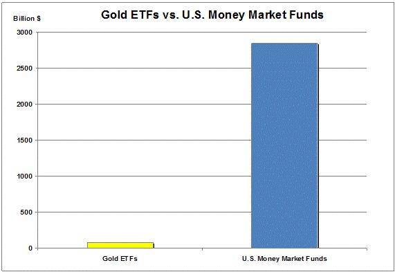 Gold ETFs vs Money Markets Funds 17 July 2010