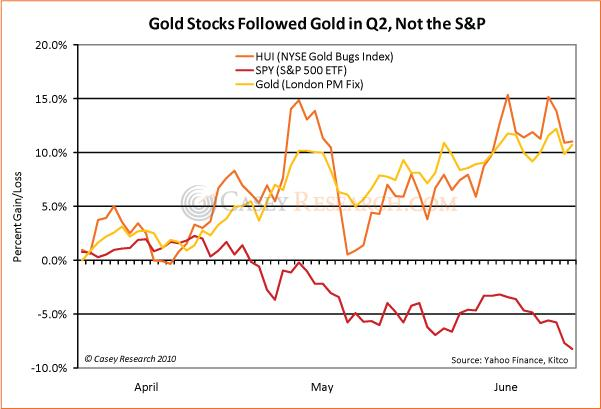 Gold Stocks Followed Gold in Q2 09 July 2010.jpg
