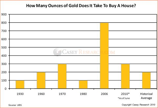 How many Ounces of Gold to Buy a House Casey 27 July 2010.jpg