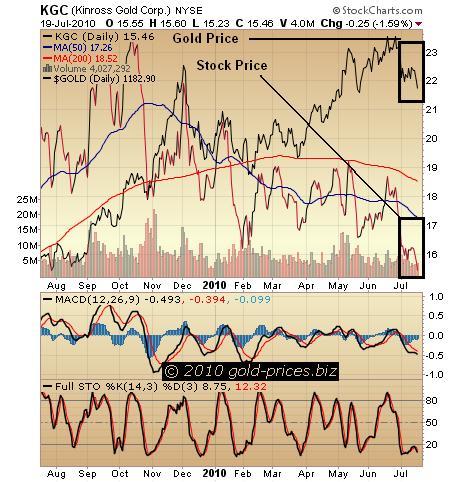 KGC Chart 20 July 2010.jpg