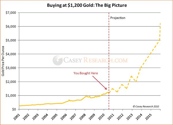 Buying Gold at 1200 The Big Picture 26 August 2010.JPG