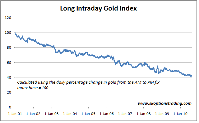 Long Intraday Gold Index