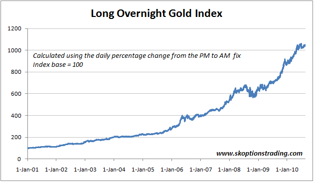 Long Gold Overnight Index