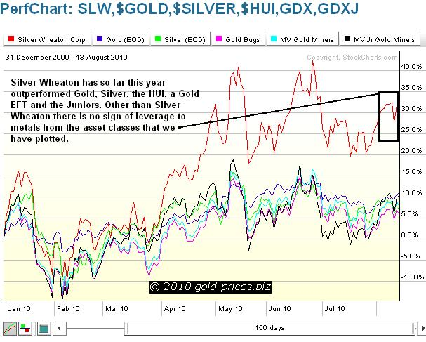 SLW Compared with Gold Chart 14 August 2010.JPG