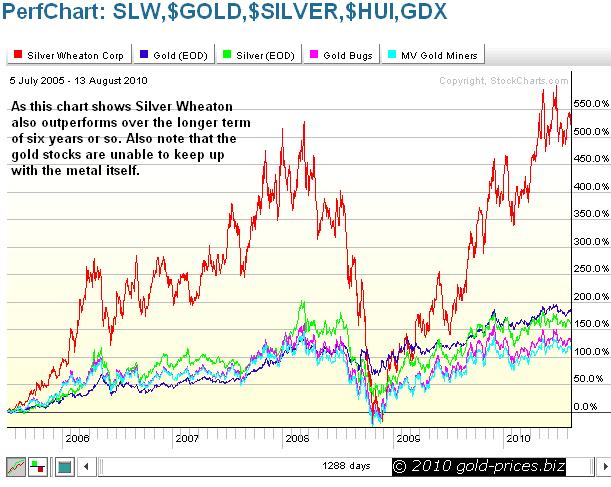 SLW compared with gold six year chart 14 August 2010.JPG