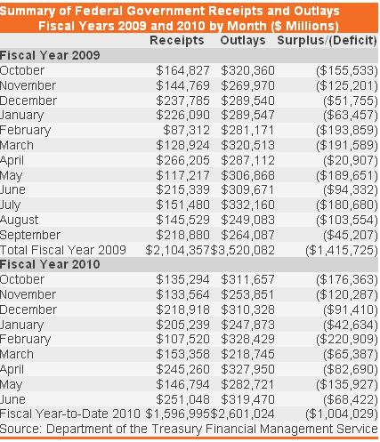 Summary of Fed rects and outlays 01 sep 2010.JPG