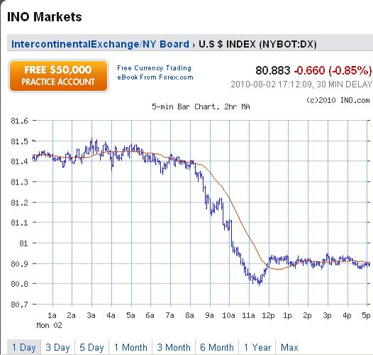 USD Chart for 02 August 2010.jpg