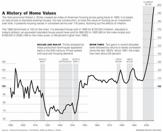 A History of Home Values 09 Sep 2010.JPG