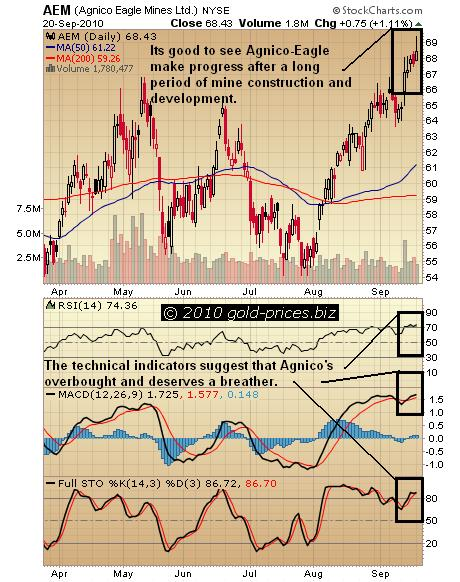 Agnico-Eagle Mines Chart 21 Sep 2010.JPG